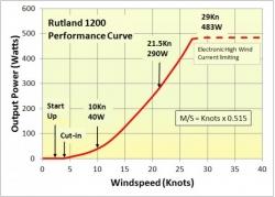 Rutland 1200 tuuligeneraattori 500 W, 12 V