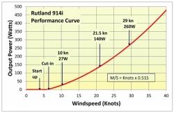 Rutland 914i tuuligeneraattori 260 W, 24 V