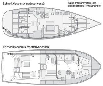 Webasto Air Top Evo 55 Marine veneasennussarjalla