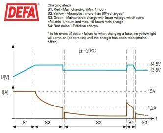 Defa PowerSystems MultiCharger 2x15A maasähkölaturi