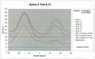 Echomax Active-X aktiivinen tutkaheijastin