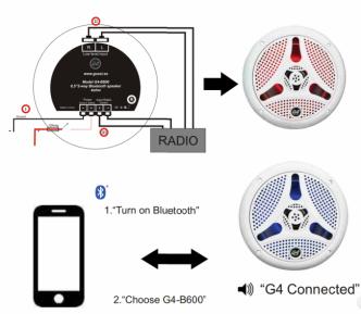 G4marine B600 Bluetooth venekaiutin 150 W, valkoinen