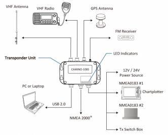 AMEC CAMINO-108S AIS-transponderi antennisplitterillä