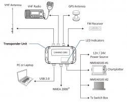 AMEC CAMINO-108S AIS-transponderi antennisplitterillä ja GPS antennilla