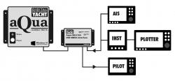 Muun vene-elektroniikan liitäntäesimerkki NMEA 0183 multiplexerin kautta tietokoneeseen