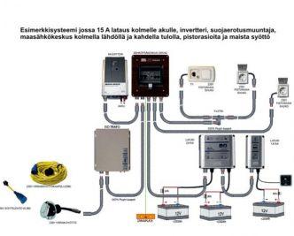 Defa PowerSystems kannellinen pinta-asennettava pistorasia