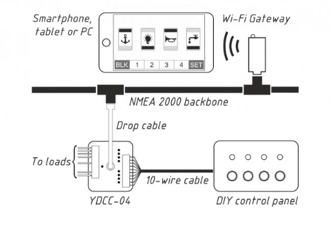 Esimerkki järjestelmästä jossa painonappipaaneeli sekä langaton NMEA 2000 sovitin YDWG-05 langatonta mobiiliohjausta varten
