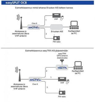 easySPLIT OCB VHF-antennijakaja B-luokan AIS transpondereille
