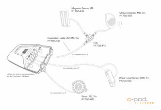 C-pod kytkentäsarja M8-antureille