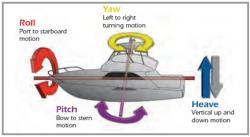 Airmar GH2183 GPS/suuntatietoanturi