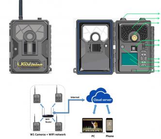 Uovision HomeGuard WiFi 12 MP Full HD etäohjattava WiFi valvontakamera pilvipalvelulla