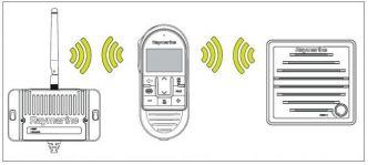 Raymarine RayMic langaton lisäluuri ja Wireless Hub Ray90/91 radiopuhelimille