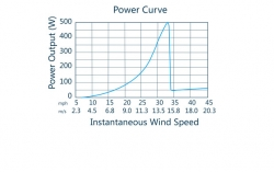 NEMO 500 tuuligeneraattori 500 W, 12/24 V