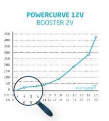 Silentwind PRO tuuligeneraattori 420 W