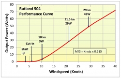Rutland 504 eFurl tuuligeneraattori 45 W, 12 V