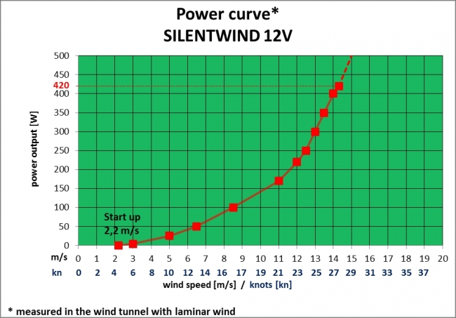http://www.marinea.fi/images/products/silentwind-power-curve_orig.jpg