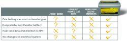 SUNBEAMsystem SMART L I T H I U M akku 100Ah, 12 V