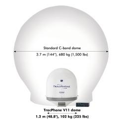 Kooltaan ja painoltaan huomattavasti pienempi kuin kilpailevat C-band VSAT-antennit