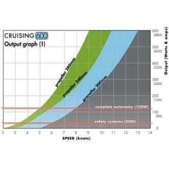 Watt&Sea Cruising Hydrogeneraattori 600 W